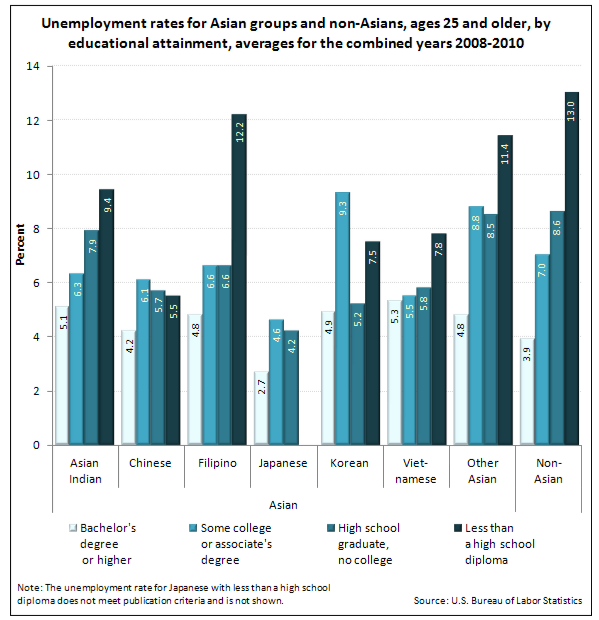 an analysis of the topic of the bureau of labor statistics in the united states