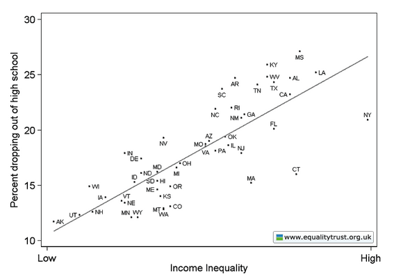 Consumerism and inequality