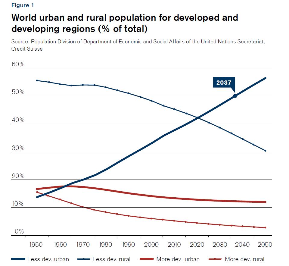 Migration: Less New York More New Delhi
