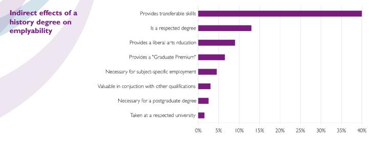 History Degree   Employability : History students consider that ...