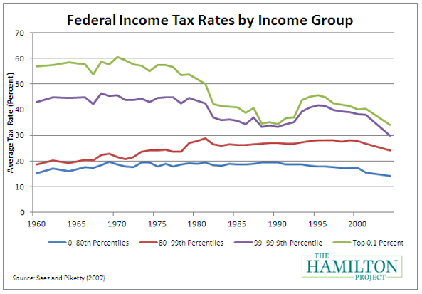 U S  Taxes Rates   Wealthiest pay 40% less than 50 years ago