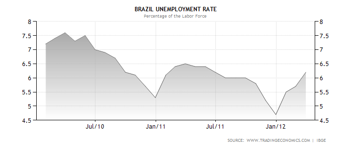 Trading economics brazil unemployment rate