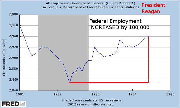 Under Reagan Federal Government Employment Increased By 100000 From The Middle Of 1982 Recession Until 1984