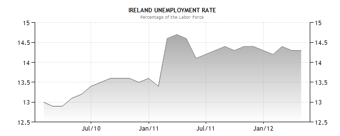 unemployment in ireland has increased from The country's unemployment rate has fallen to 7 ireland's jobless rate compares with a current euro increased labour market participation will also impact on.