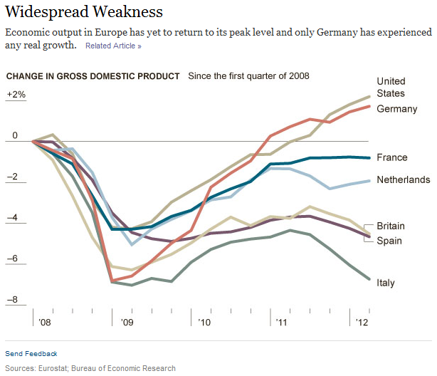 Europe – The downturn has been under way for years | Job ...