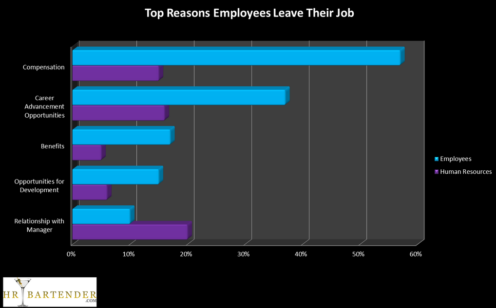 Employees vs HR – Top 5 Reasons for Leaving | Job Market Monitor