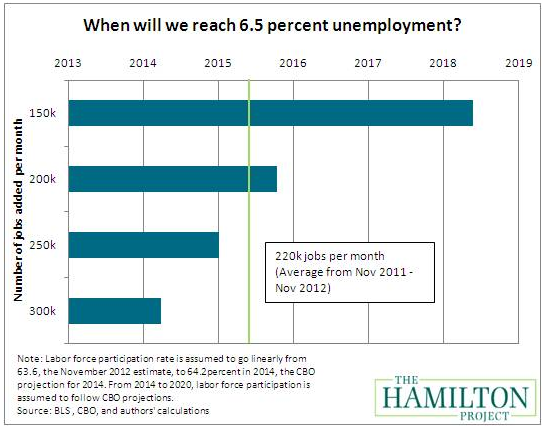 FireShot Screen Capture #070 - 'How Long Will it Take to Get to 6_5 Percent Unemployment_ I Brookings Institution' - www_brookings_edu_blogs_up-front_posts_2012_12_17-unemployment-rate-greenstone-looney_rssid=unemploym