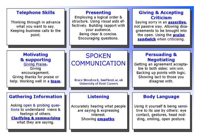effective speaking skills While reading the 25 public speaking skills, it made sense that good public speakers should have that my favorite thing in the list is the being humorous part i like adding humor in the speech.