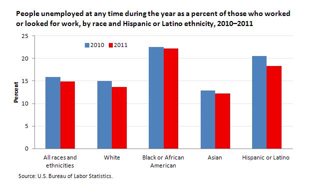 State unemployment rates 2011 the editors desk us bureau for U s bureau of labor statistics