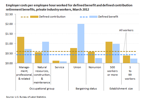The Shift from Defined Benefit to Defined Contribution ... |Contribution Plan