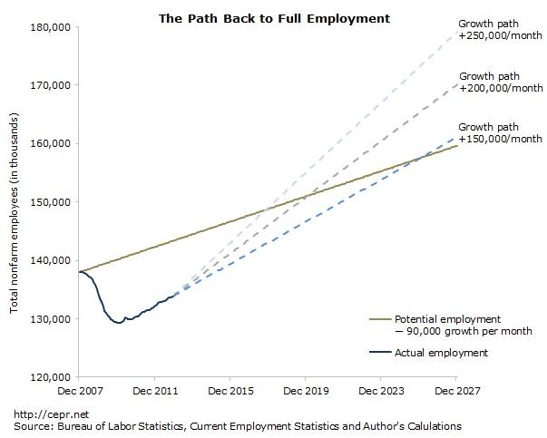 FireShot Screen Capture #268 - 'Unemployment Unchanged at 7_8 Percent, Economy Adds 155,000 Jobs I Jobs Bytes' - www_cepr_net_index_php_data-bytes_jobs-bytes_unemployment-unchanged-at-78-percent-economy-adds-155000-job