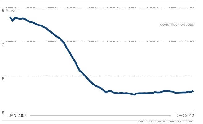 FireShot Screen Capture #367 - 'Construction jobs_ Not quite a comeback yet - Jan_ 15, 2013' - money_cnn_com_2013_01_15_news_economy_construction-jobs