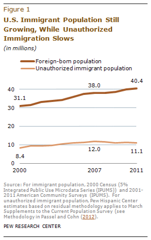 A Nation of Immigrants - Pew Hispanic Center