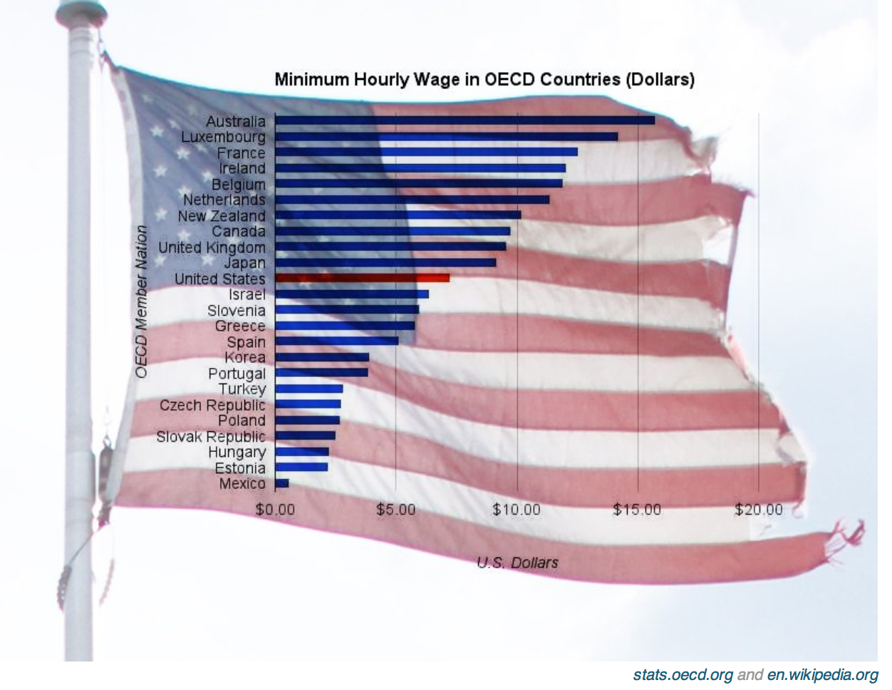 why the minimum wage matters in the us industry economy Why some employers support a minimum wage 12/08/the-political-economy-of-the-minimum-wageaspx and business services industry.