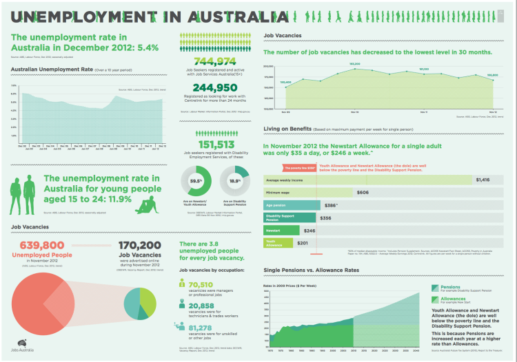 the issue and types of unemployment in australia Employment and unemployment statistics including youth unemployment and standard classifications of occupations (anzsco.