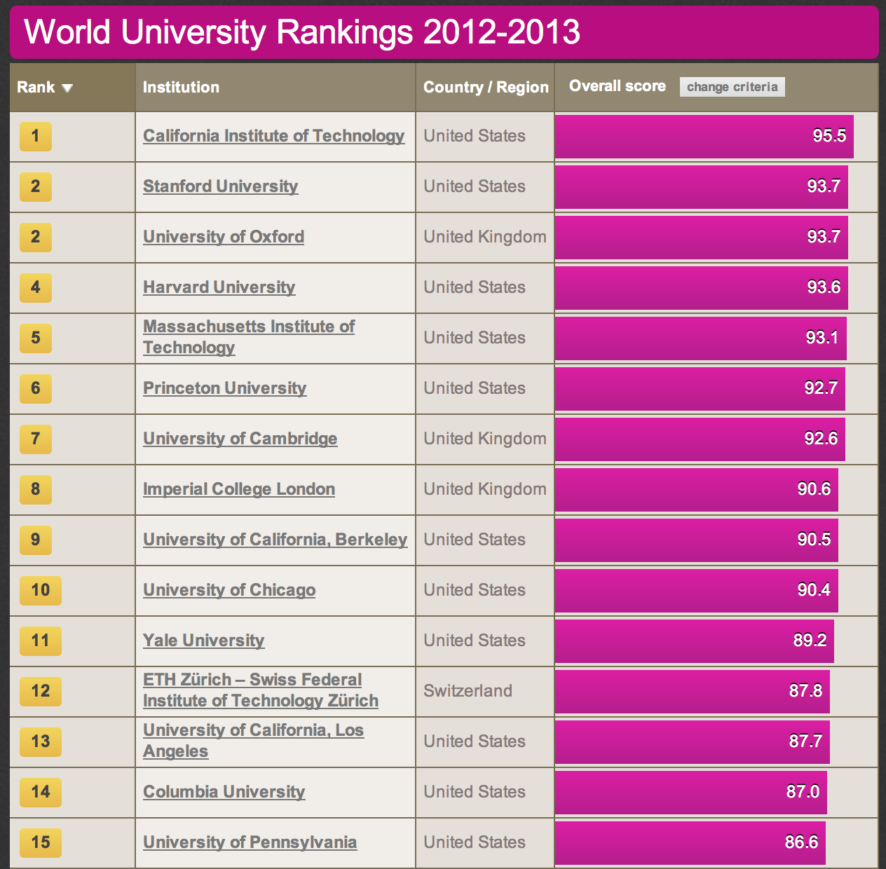 Education colleges rankings by major