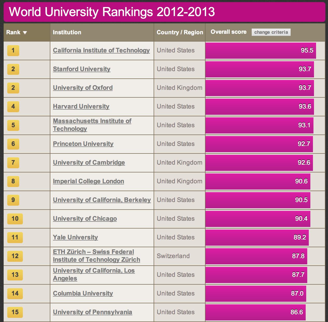 Times Higher Education World University Rankings 2012-2013 | Job ...
