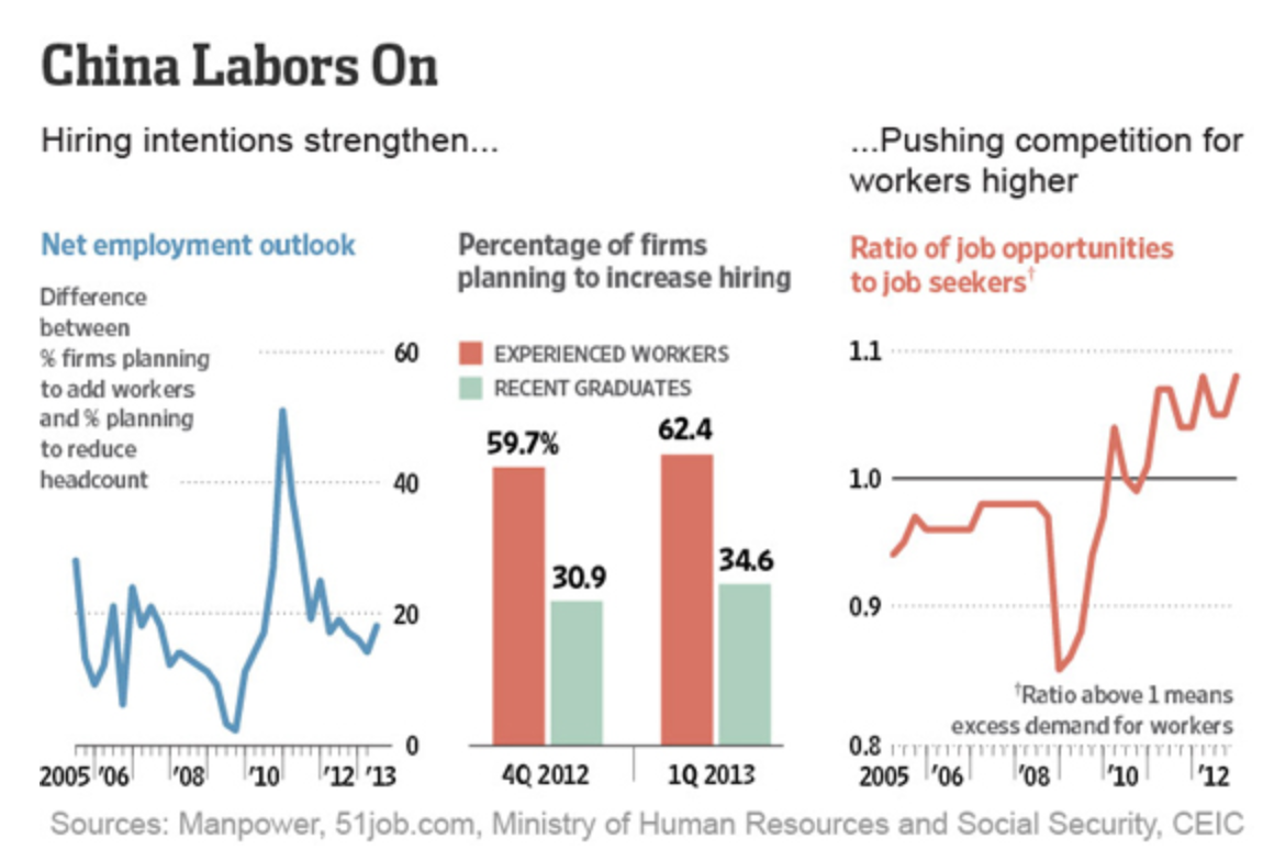 China / What's going on in its labor markets