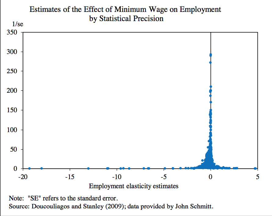 New Research Finds No Evidence That >> Us Minimum Wage Available Research Finds No Evidence Of A