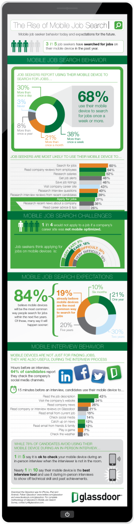 Ready for the Rise of the Mobile Job Search   Infographic    The Savvy Intern by YouTern