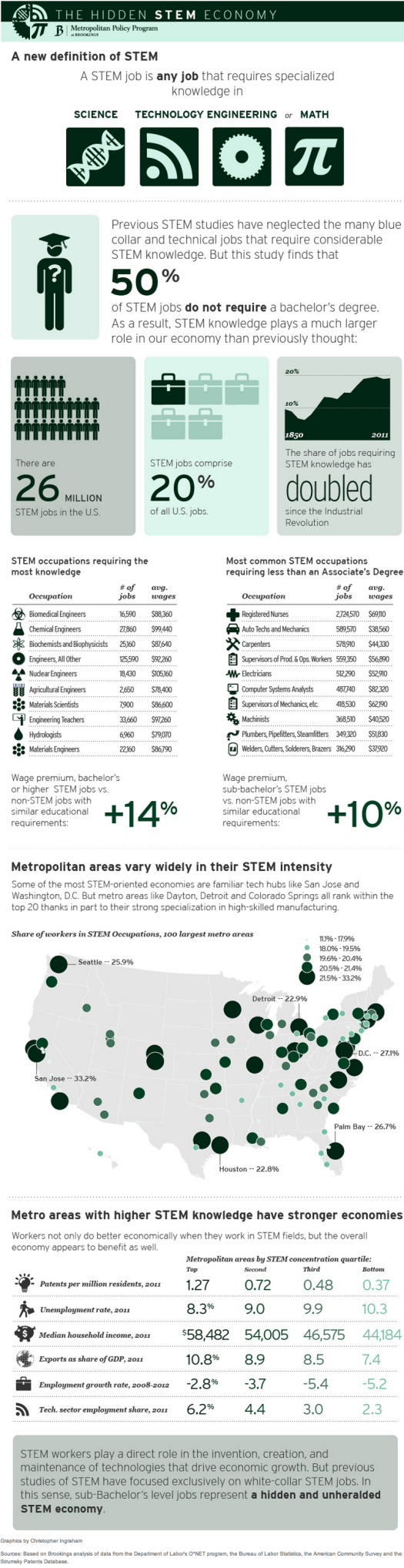 The Hidden STEM Economy  Key Findings   Brookings Institution