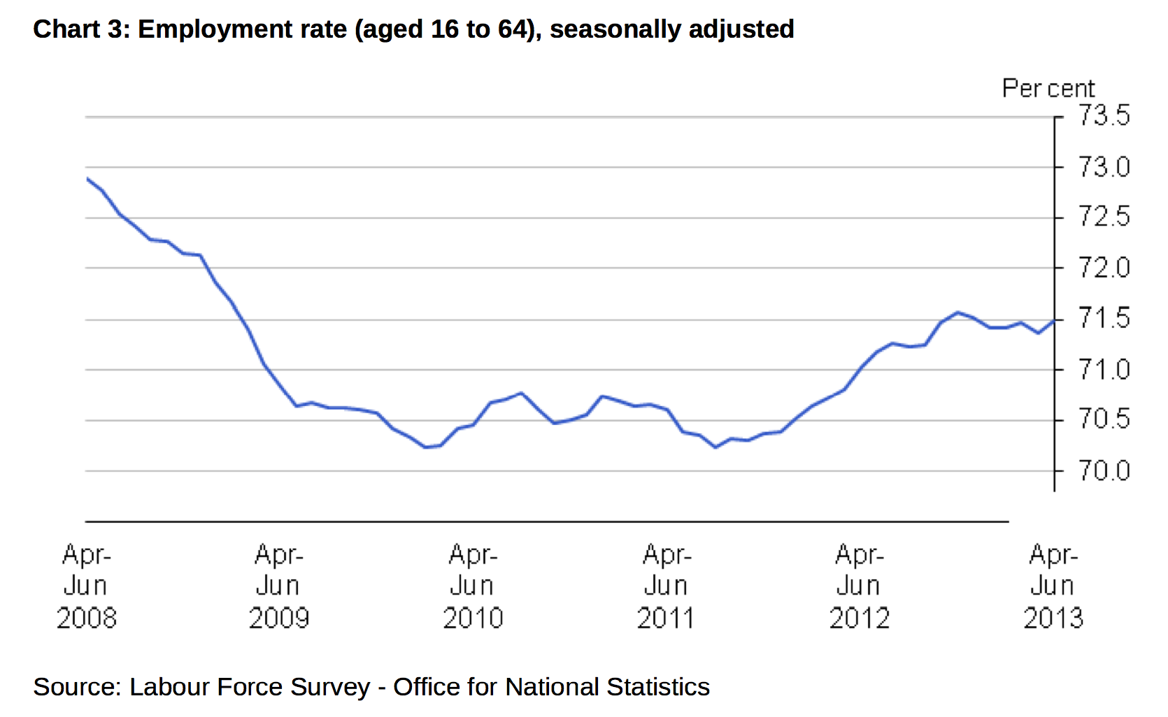 Uk Unemployment Rate Is Unchanged Overall But Up At 21 4 For 16 To 24 Year Olds Job Market Monitor
