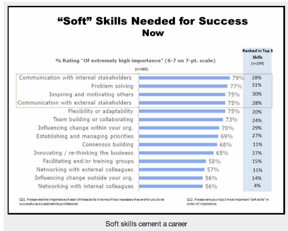 Job Search \u2013 Resume / You need to include soft skills | Job Market Monitor