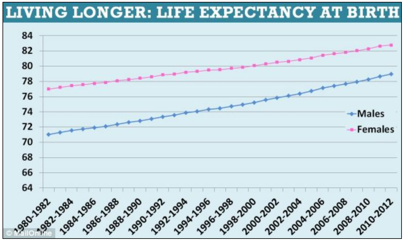 Uk Gender Life Expectancy Gap Narrows To Less Than Four