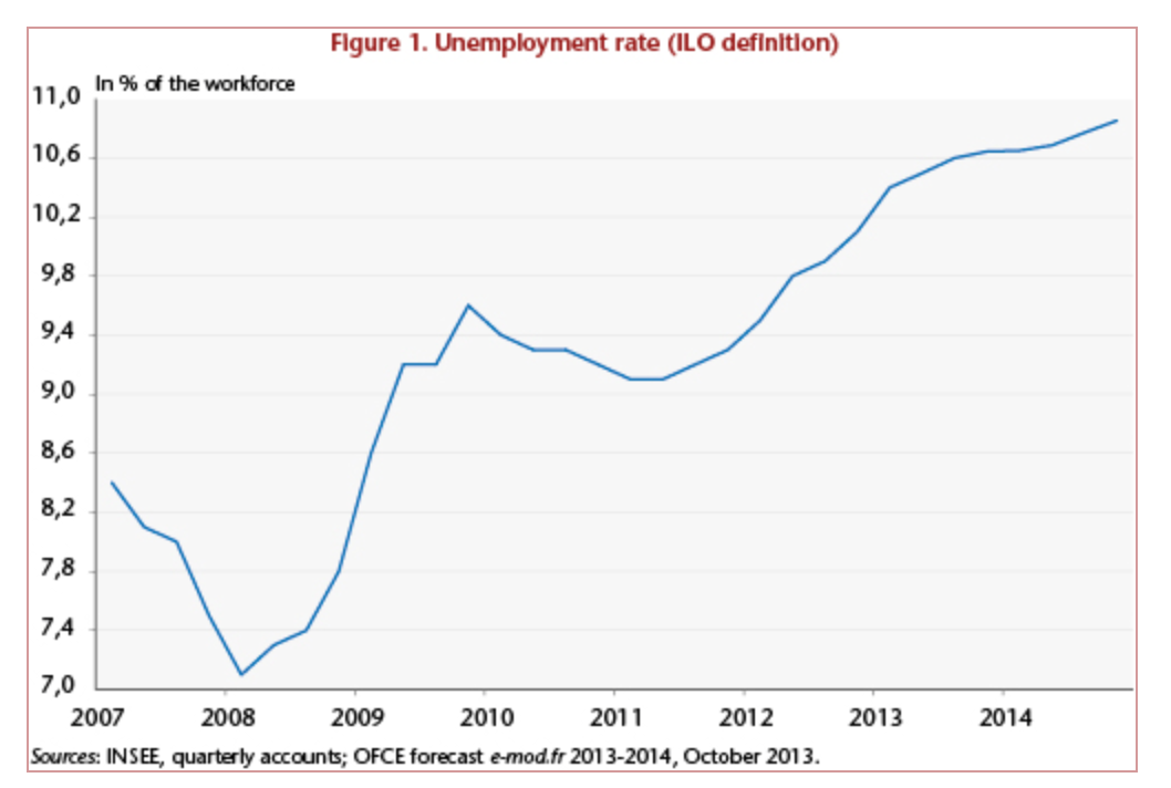 Unemployment in France / No reversal in sight | Job Market Monitor ...