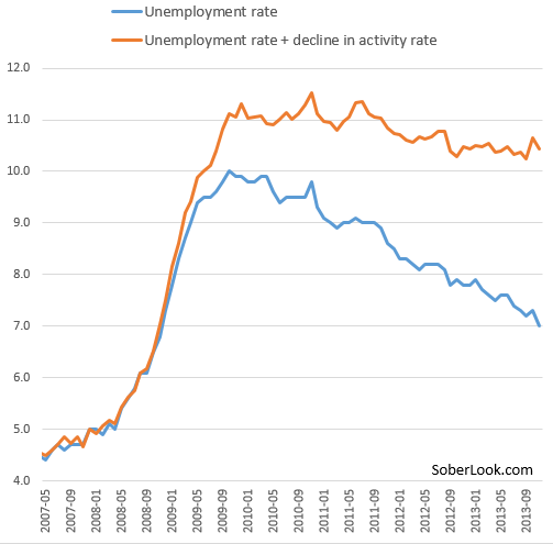 US Unemployment Rate / What If Those Who Have Left The
