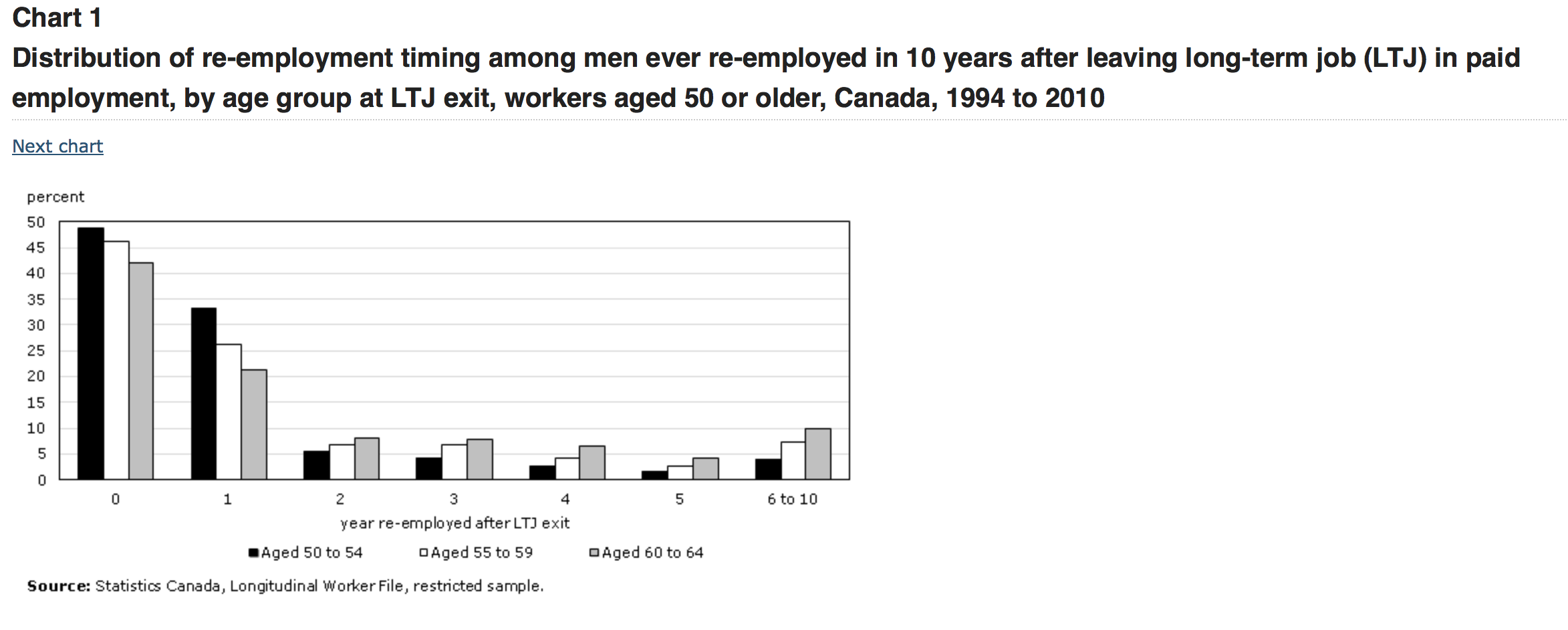 older workers in over one half of workers aged to  capture d eacutecran 2014 01 28 agrave 13 20 14