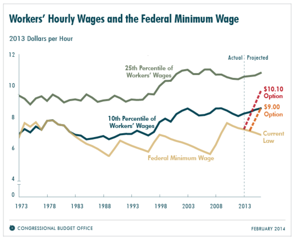 the effects of technology on wage in us The minimum wage is one of those topics which tends to create a lot of attention those in favor argue that it will help the economy those opposed say it.
