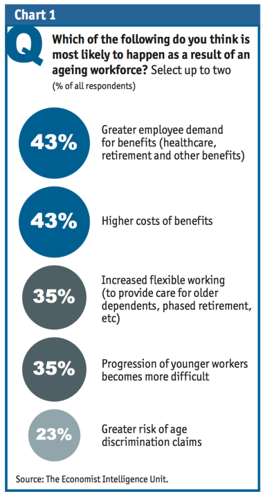 The Ageing Workforce in Europe – A report from The Economist Intelligence Unit