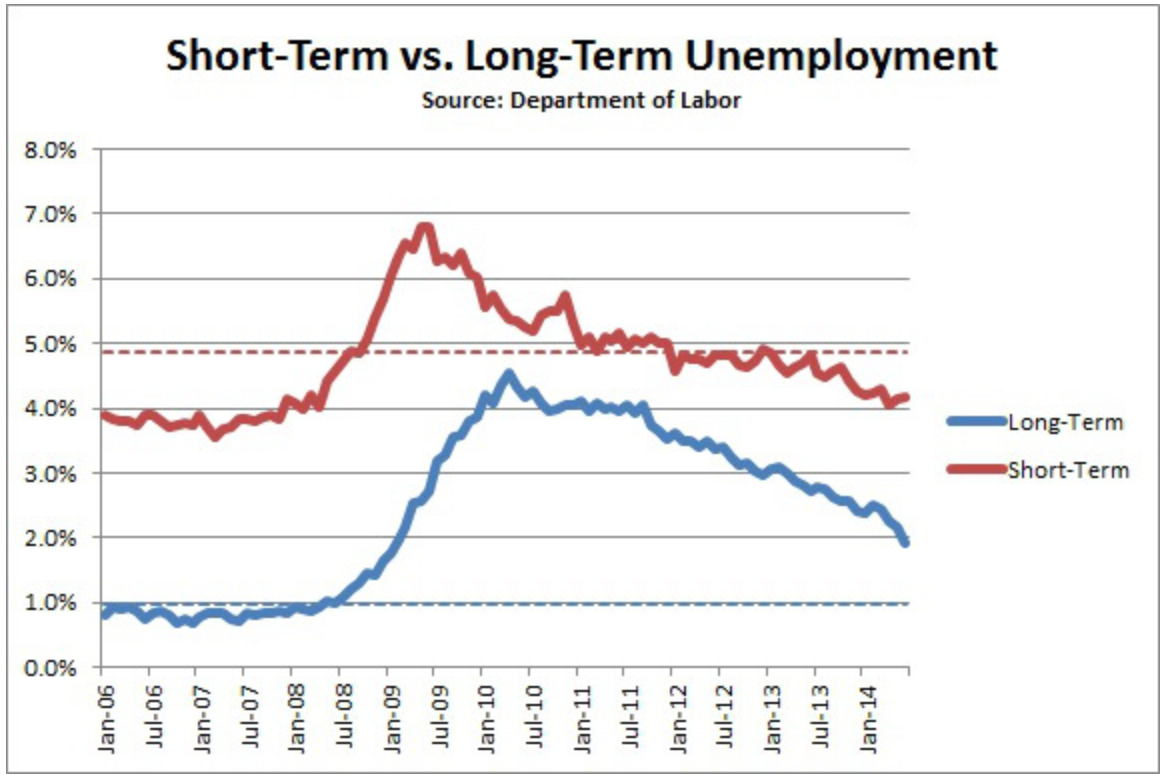 The Causes of Long-Term Unemployment