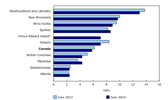 Canada – For every job vacancy, there were 5.8 unemployed ...