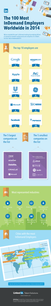 Most InDemand Employers in the World_r41.png  800×4702