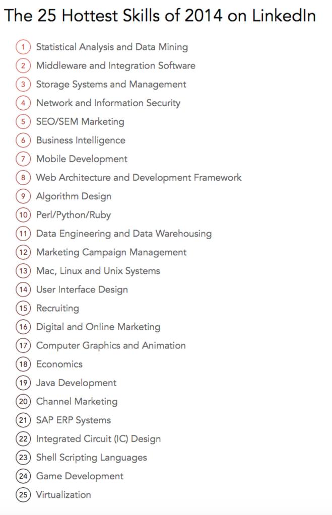 LinkedIn's list of the 'hottest skills of 2014' – Data