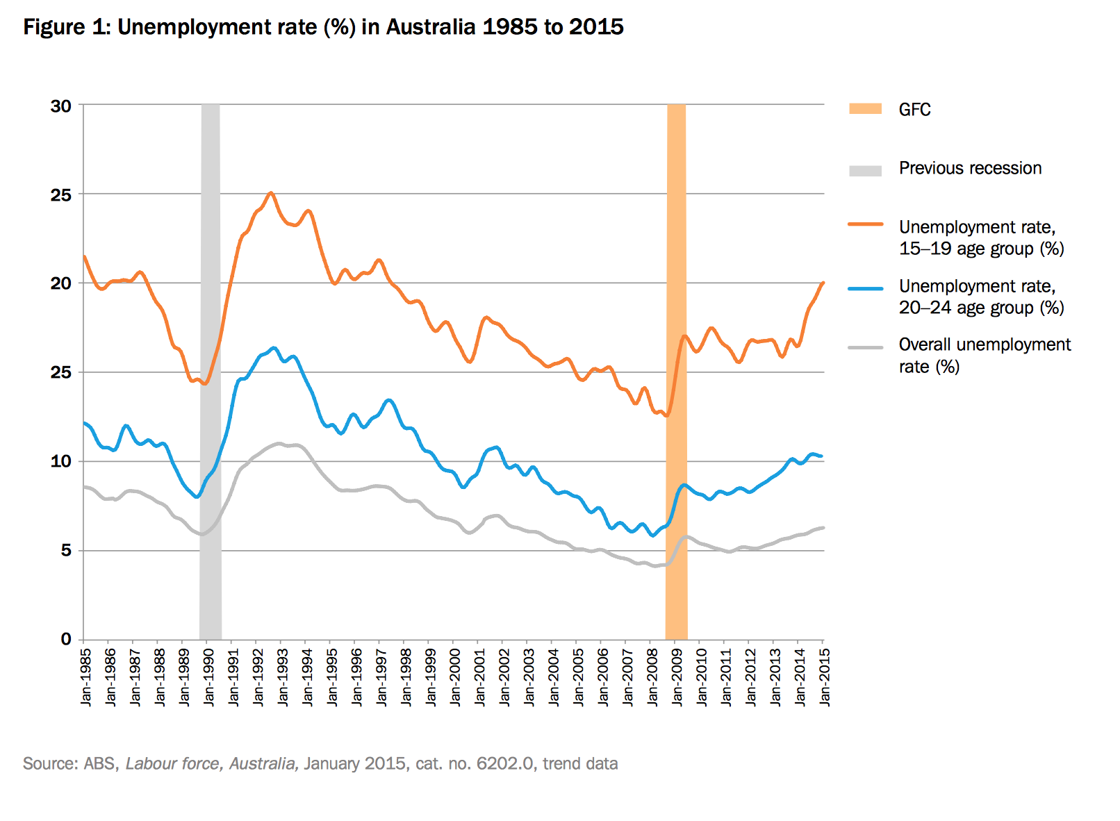 unemployment in australia and policies to