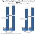 US – Large cities remain more unequal by income than the nationoverall