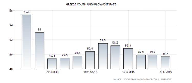 Youth Unemployment Greece