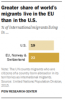 Immigrants in US and Europe – 19% of all international migrants vs 23%