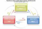 Unemployed in EU – 65.7% remained unemployed, 15% found ajob