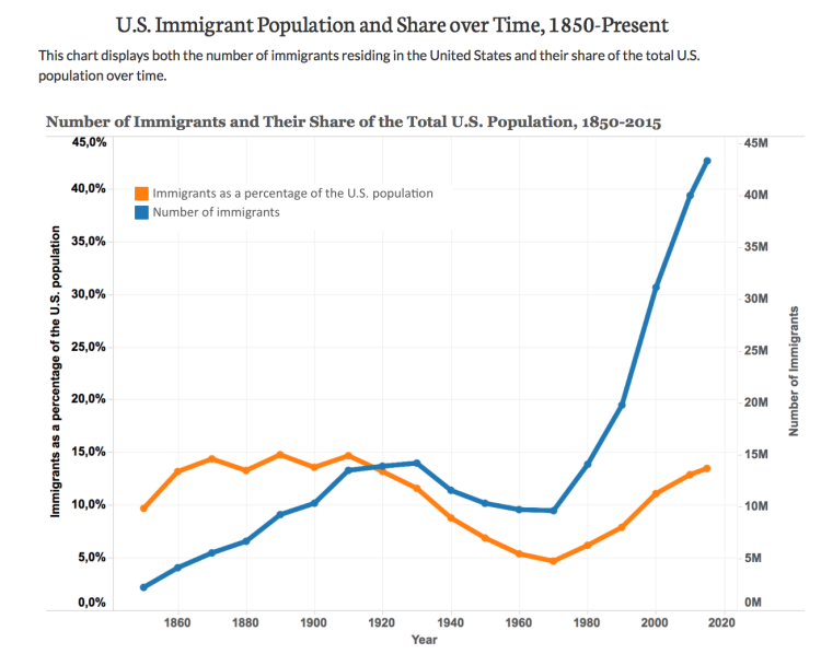 US Immigration – The most frequently sought-after ...