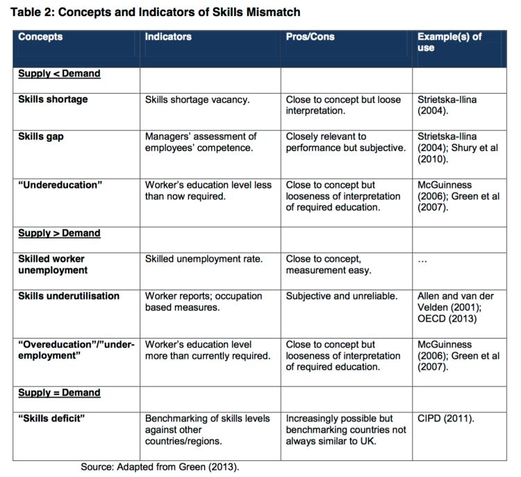 skills mismatch the concept and its measurement job market monitor