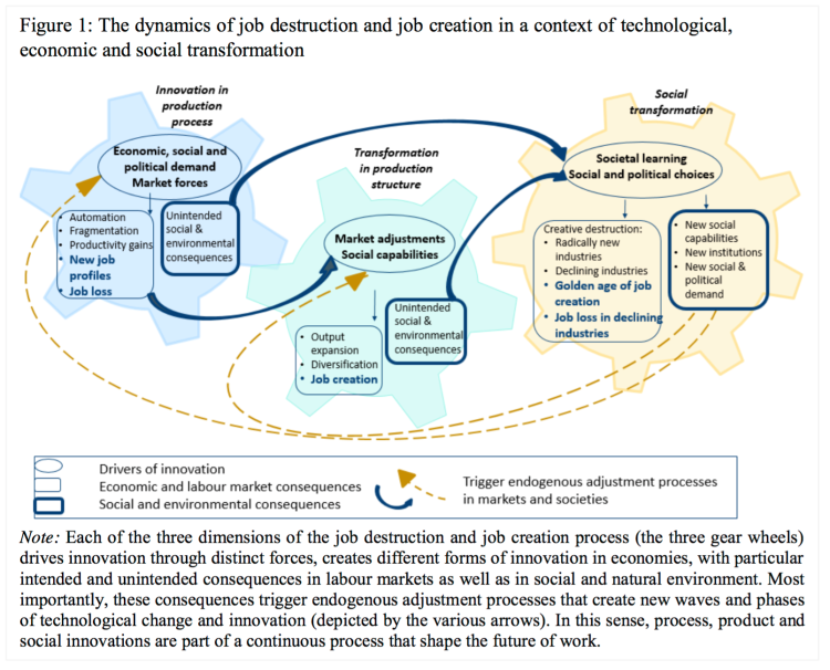 The Dynamics Of Job Destruction And Job Creation Is Driven By Innovation In Production Processes Blue Colour Transformation In Production Structures