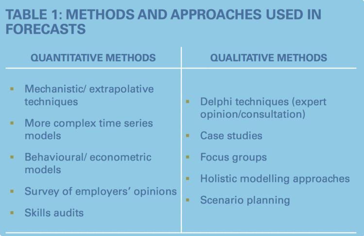 Skills Forecasting – One way to identify future imbalances