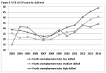 School-to-Work Transition in Italy – A sclerotic labor market and a very inefficient and disorganized educationalsystem