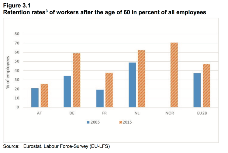 Older Workers In Eu Integration Strategy With Job Search Training