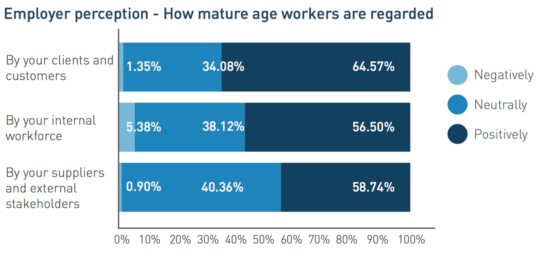 Australian Mature Age Job Seekers