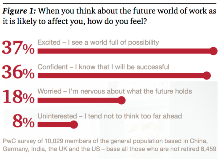 The future of Work – Adaptability is the key | Job Market